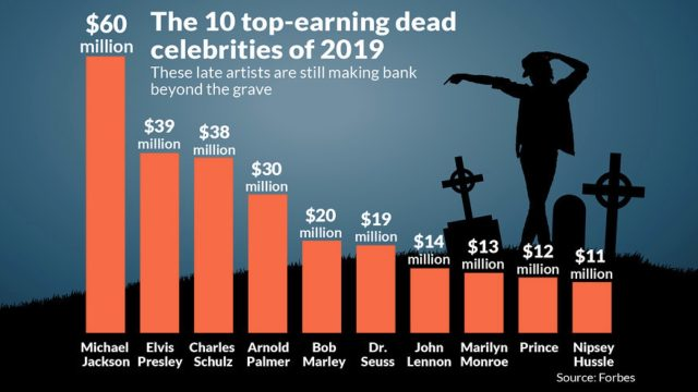 MJ Tops Dead Celebs Earning…Again